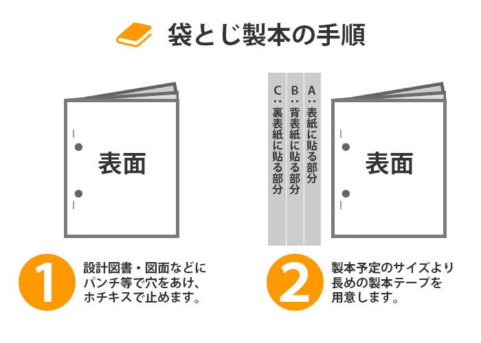袋とじ製本手順1~2 設計図書をまとめ、長めの製本テープを用意します